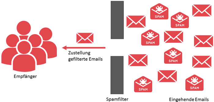 Email-Filter